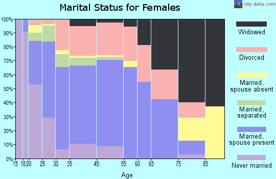Tomball marital status for females