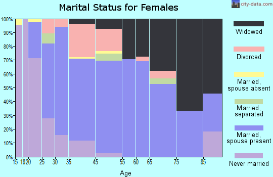 Waskom marital status for females