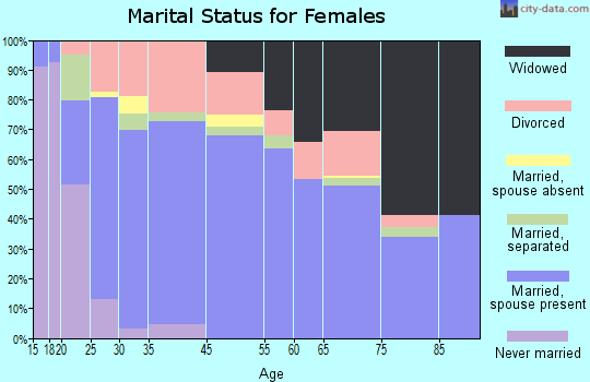 West Orange marital status for females