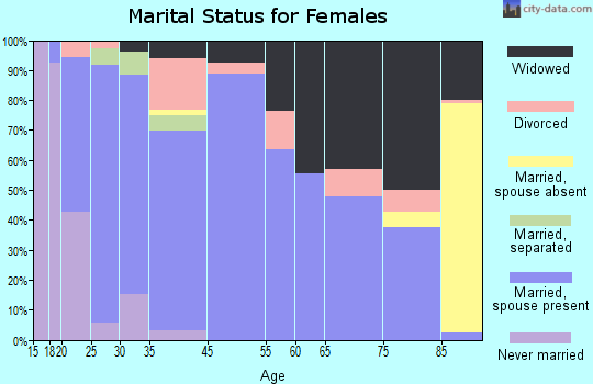 Wheeler marital status for females