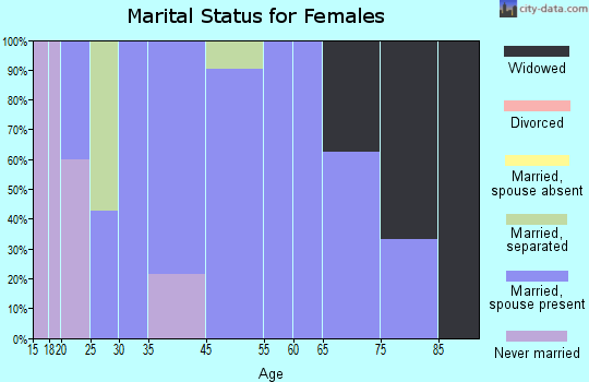 Lyman marital status for females