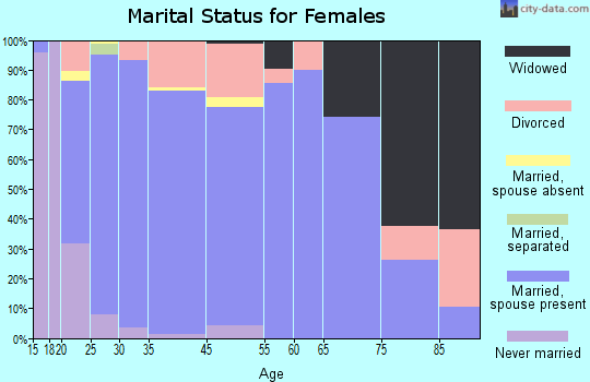 Nephi marital status for females
