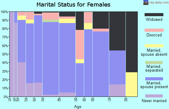 North Logan marital status for females