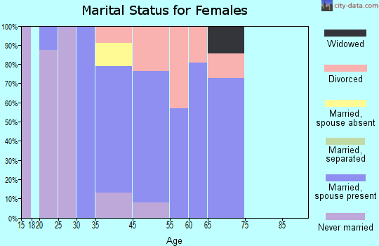 Occidental marital status for females