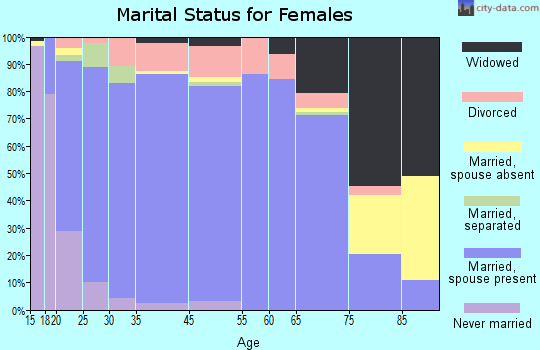 Richfield marital status for females