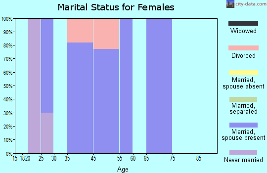 Timber Lakes marital status for females