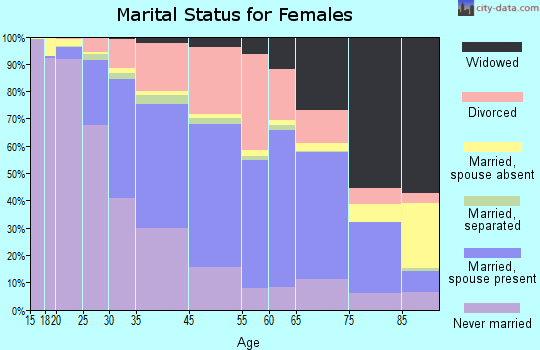 Burlington marital status for females