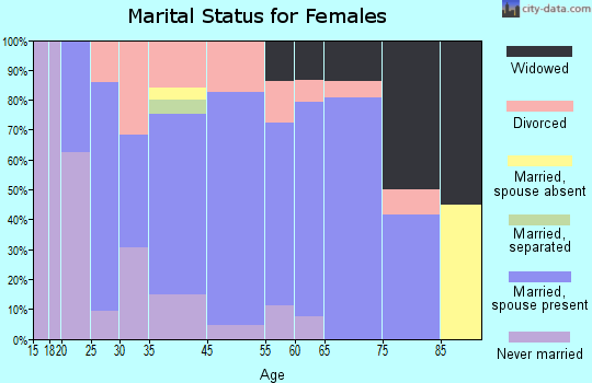 Graniteville-East Barre marital status for females