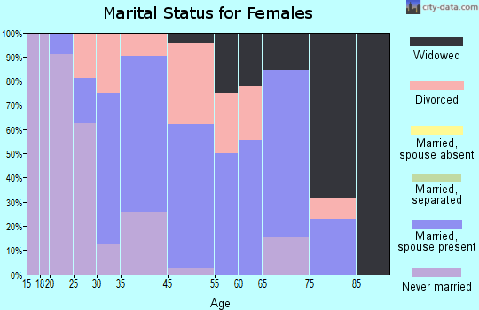 Hyde Park marital status for females