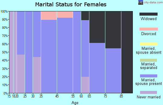 Basye-Bryce Mountain marital status for females
