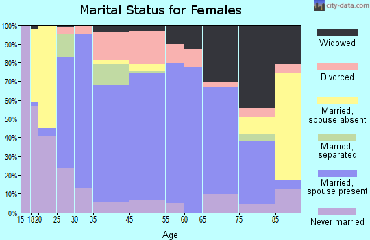 Bridgewater marital status for females