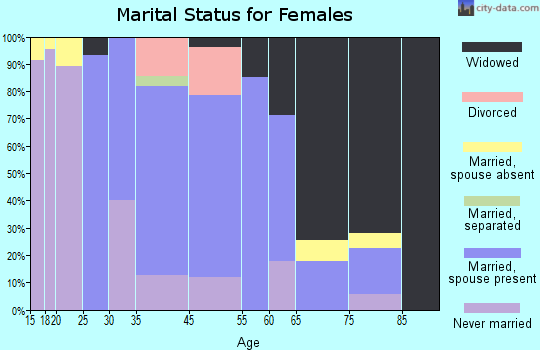 Emory-Meadow View marital status for females