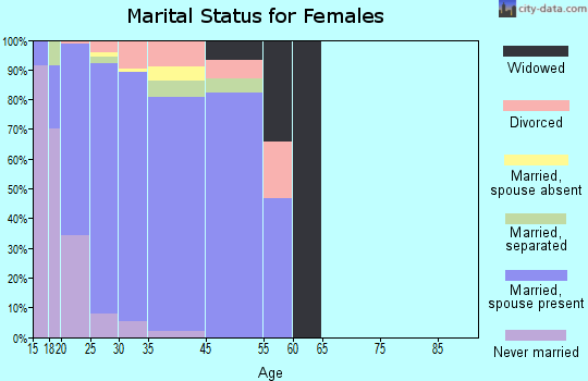 Fort Belvoir marital status for females