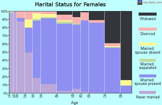 Palos Verdes Estates marital status for females