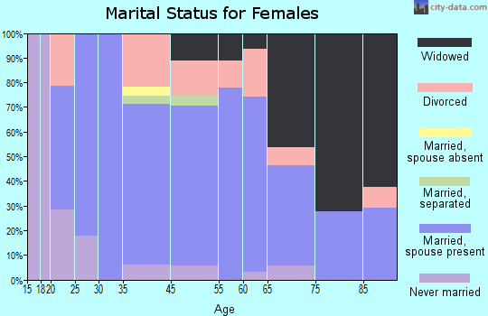 Grundy marital status for females