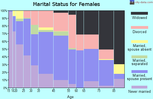 Lakeside marital status for females