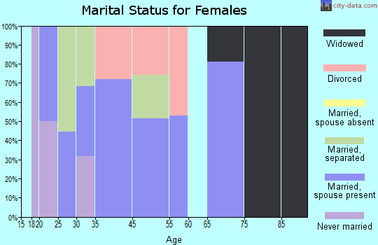 Max Meadows marital status for females