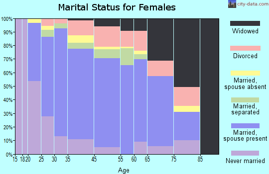 Patterson marital status for females