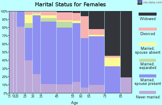 North Springfield marital status for females