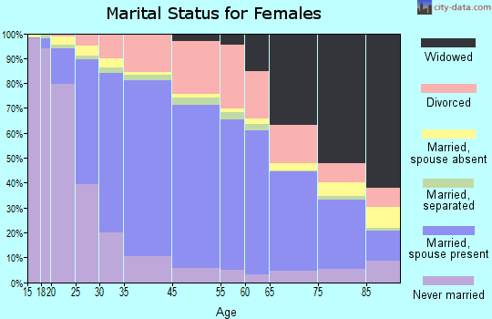 Petaluma marital status for females