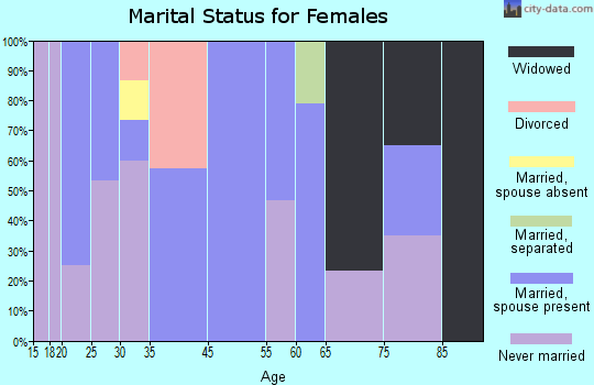 Sandy Level marital status for females