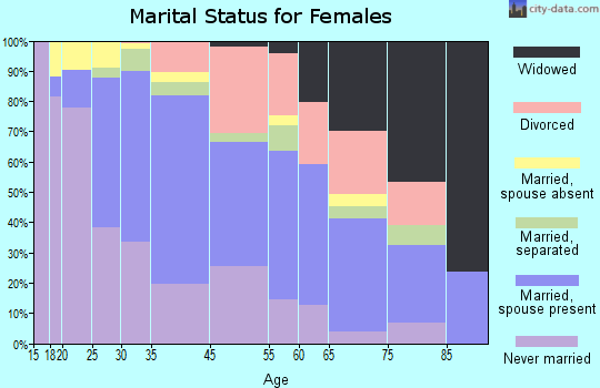 Seven Corners marital status for females