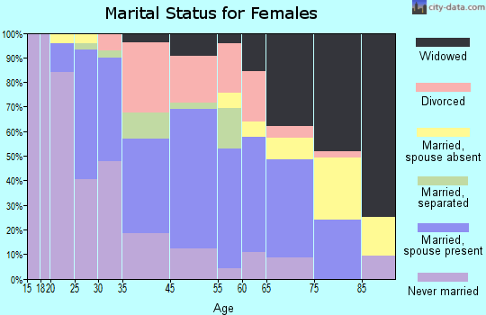 Tappahannock marital status for females