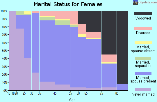 Vienna marital status for females