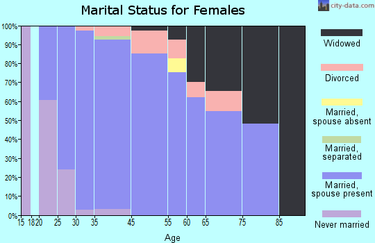 Wyndham marital status for females