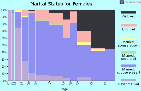 Alderwood Manor marital status for females