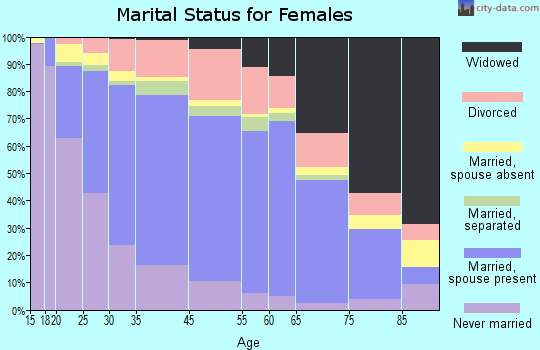 Pittsburg marital status for females