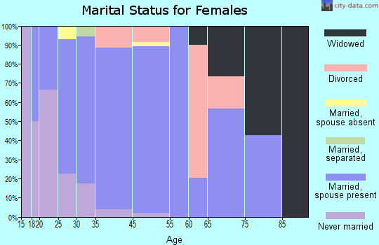 Barberton marital status for females