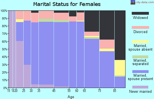 Clarkston Heights-Vineland marital status for females
