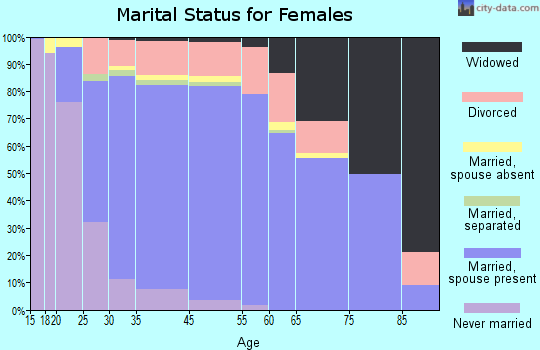 East Hill-Meridian marital status for females