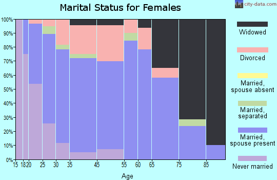 Eatonville marital status for females