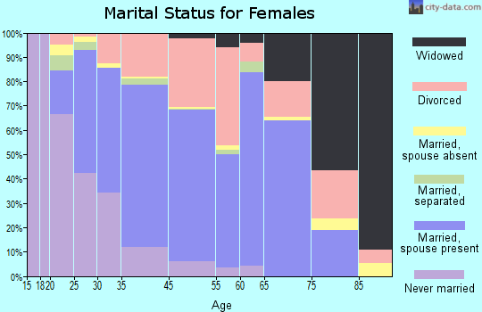 Issaquah marital status for females