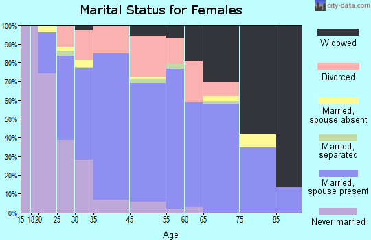 Kenmore marital status for females