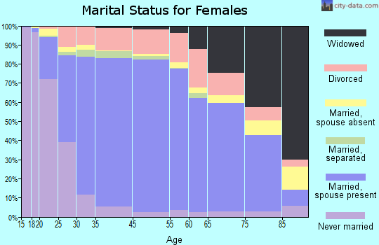 Poway marital status for females