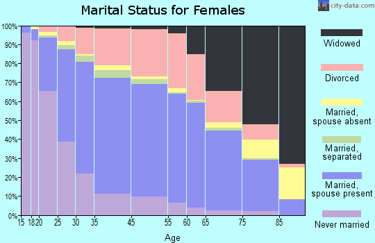 Kent marital status for females