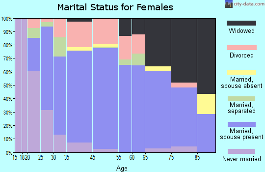 Minnehaha marital status for females