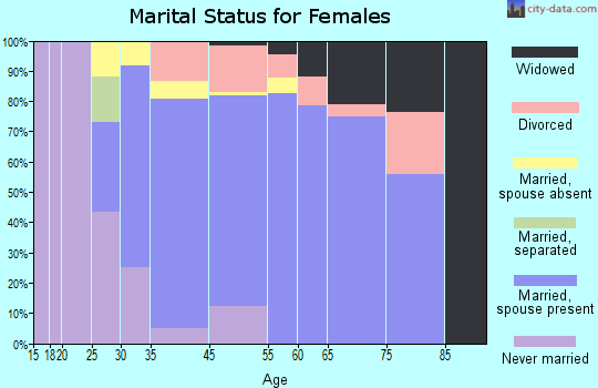 Mirrormont marital status for females
