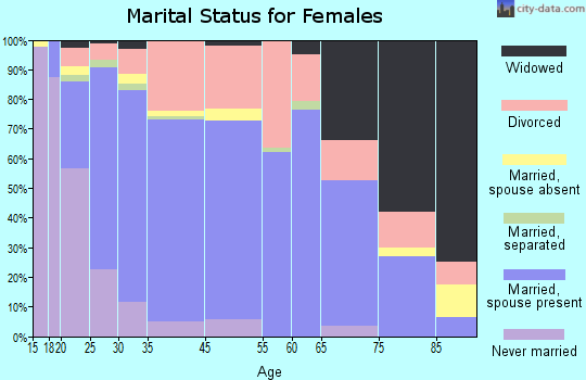 Moses Lake marital status for females