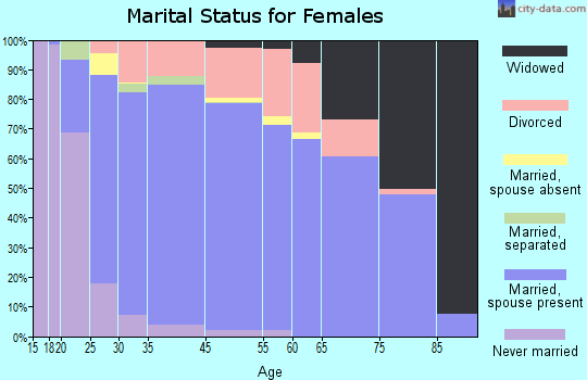 North Marysville marital status for females