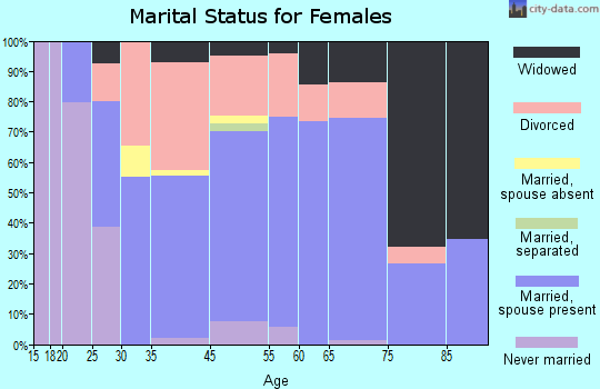 Ocean Shores marital status for females