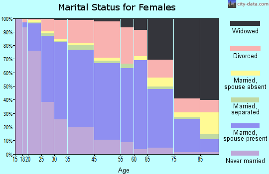 Renton marital status for females