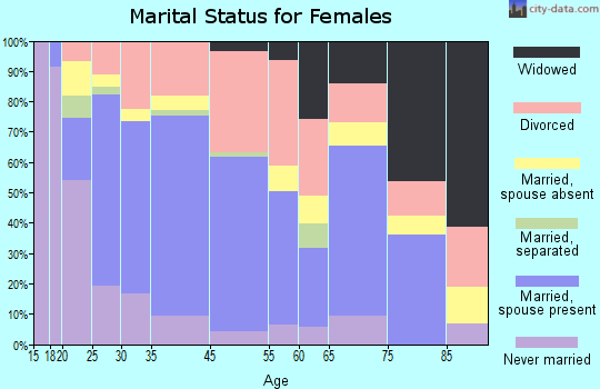 Snohomish marital status for females