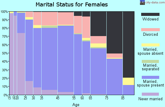 South Hill marital status for females