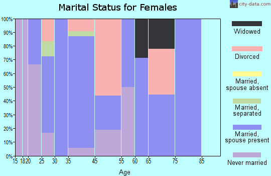 South Prairie marital status for females