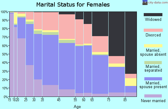 Spokane marital status for females