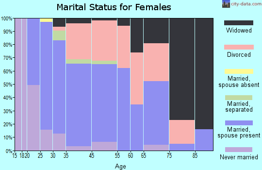 Sultan marital status for females